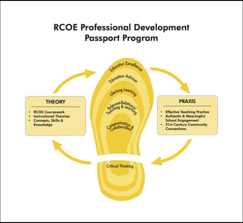 RCOE Professional Development
