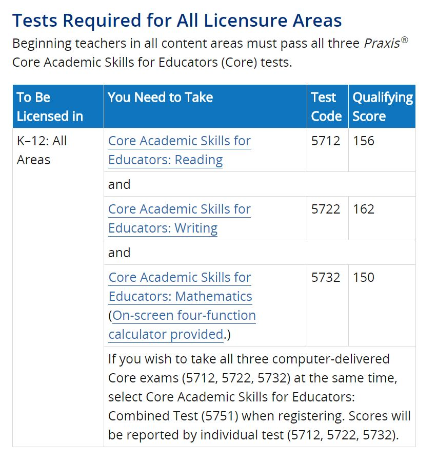 Chart of tests required by licensure area. For screen-reader compatible version see https://www.ets.org/praxis/nc/requirements