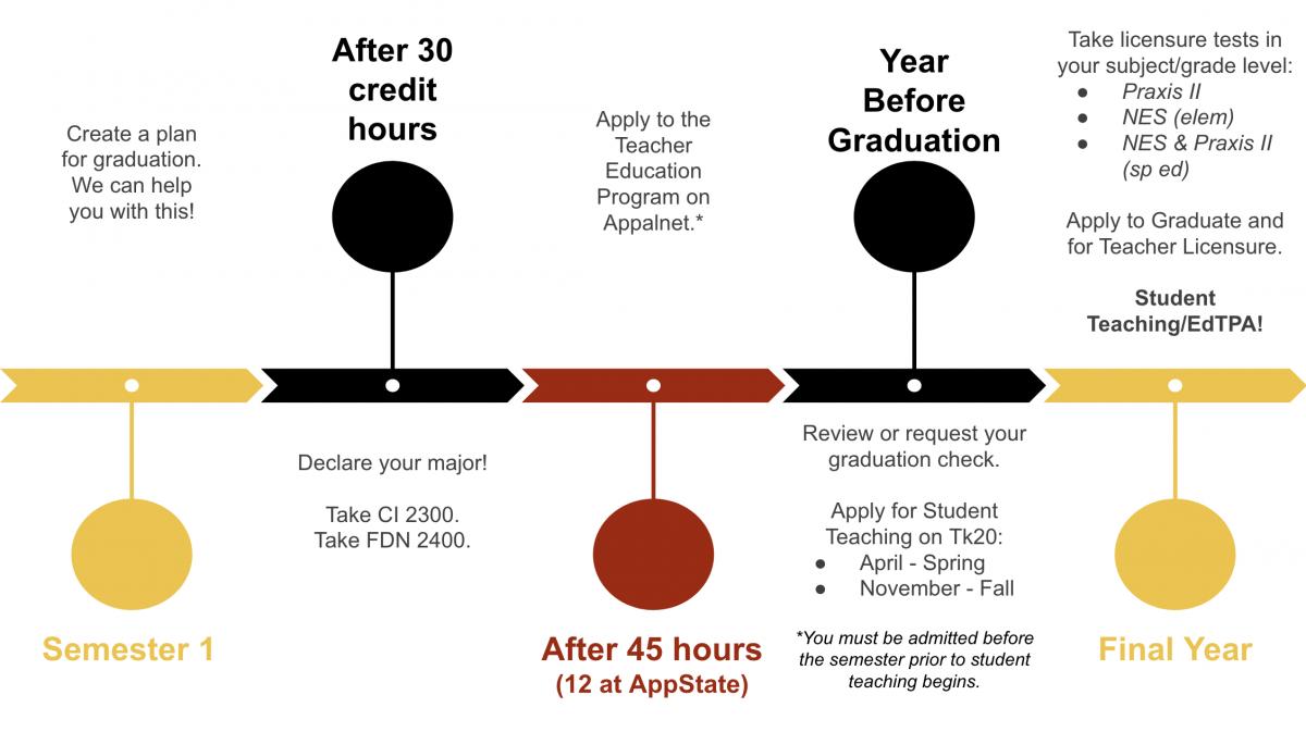 Teacher Education Timeline